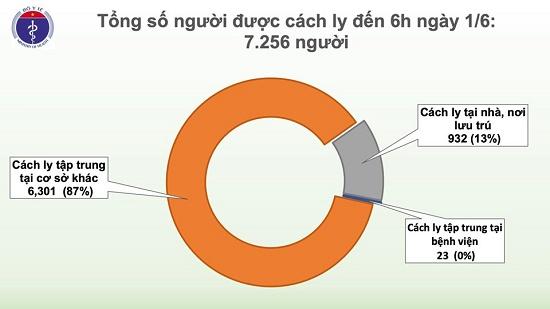 Đã 46 ngày Việt Nam không có ca mắc ở cộng đồng, chỉ còn 20 bệnh nhân dương tính với virus gây COVID-19 - Ảnh 2