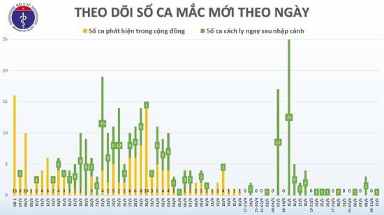 Phát hiện một thuyền viên mắc COVID-19, Việt Nam có 333 ca bệnh - Ảnh 2