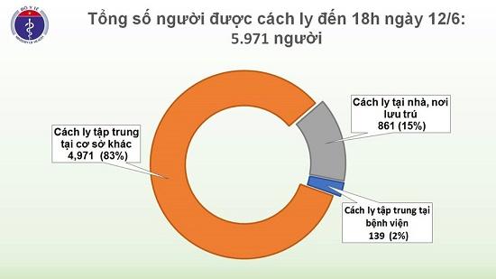 Phát hiện một thuyền viên mắc COVID-19, Việt Nam có 333 ca bệnh - Ảnh 3