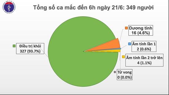 Đã 66 ngày không có ca mắc mới ở cộng đồng, chỉ còn hơn 5.000 người cách ly chống dịch - Ảnh 1