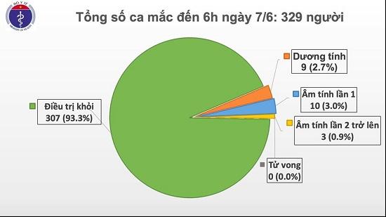 52 ngày không có ca mắc ở cộng đồng, Việt Nam chỉ còn 9 bệnh nhân dương tính với COVID-19 - Ảnh 1