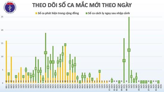 52 ngày không có ca mắc ở cộng đồng, Việt Nam chỉ còn 9 bệnh nhân dương tính với COVID-19 - Ảnh 2