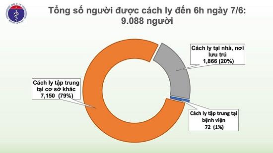 52 ngày không có ca mắc ở cộng đồng, Việt Nam chỉ còn 9 bệnh nhân dương tính với COVID-19 - Ảnh 3