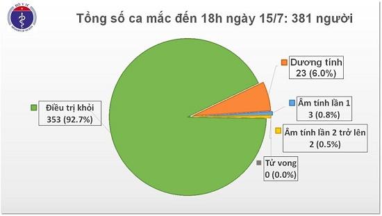 8 chuyên gia đến từ Nga dương tính với SARS-CoV-2, Việt Nam có 381 ca bệnh - Ảnh 2
