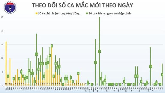 8 chuyên gia đến từ Nga dương tính với SARS-CoV-2, Việt Nam có 381 ca bệnh - Ảnh 3