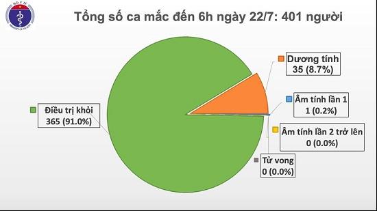 Thêm 5 ca dương tính với SARS-CoV-2 nhập cảnh từ Mỹ, Nga, hiện Việt Nam có 401 ca bệnh - Ảnh 2