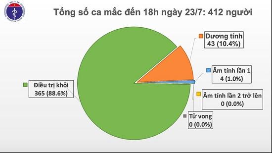 Thêm 4 ca nhập cảnh từ Hàn Quốc và Nga dương tính với COVID-19, Việt Nam có 412 ca bệnh - Ảnh 2