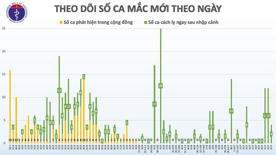 Thêm 4 ca nhập cảnh từ Hàn Quốc và Nga dương tính với COVID-19, Việt Nam có 412 ca bệnh - Ảnh 3