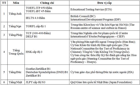 Thi tốt nghiệp THPT 2020: IELTS 4.0 được miễn thi ngoại ngữ? - Ảnh 1