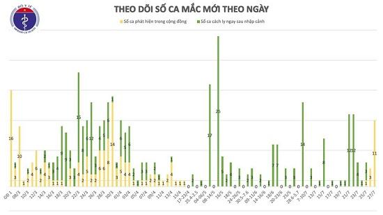Thêm 11 ca mắc COVID-19 liên quan đến Bệnh viện Đà Nẵng, trong đó có 4 nhân viên y tế, Việt Nam có 431 ca bệnh - Ảnh 1