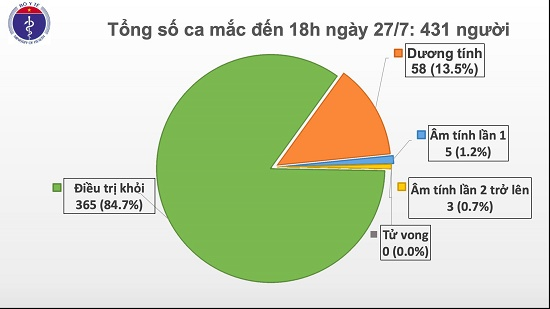Thêm 11 ca mắc COVID-19 liên quan đến Bệnh viện Đà Nẵng, trong đó có 4 nhân viên y tế, Việt Nam có 431 ca bệnh - Ảnh 2