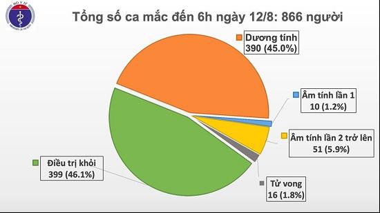 Ghi nhận 3 trường hợp nhập cảnh mắc COVID-19 được cách ly ngay, Việt Nam có 866 ca bệnh - Ảnh 1