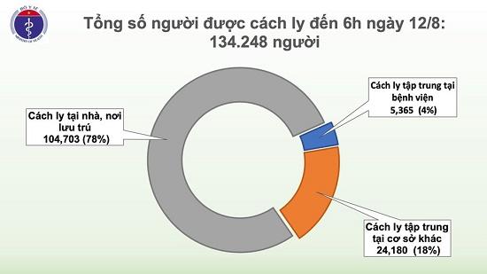 Ghi nhận 3 trường hợp nhập cảnh mắc COVID-19 được cách ly ngay, Việt Nam có 866 ca bệnh - Ảnh 2