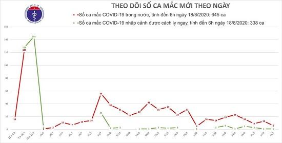 Thêm 7 ca mắc mới COVID-19, trong đó Quảng Nam, Hải Dương và Hà Nội có 6 ca - Ảnh 1