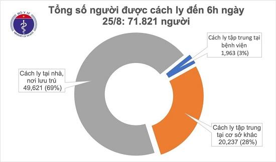 Sáng 25/8, không ghi nhận ca mắc mới COVID-19, có 146 bệnh nhân âm tính từ 1-3 lần - Ảnh 1