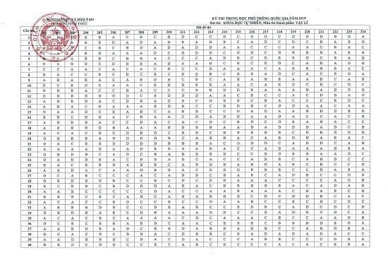 Đáp án, đề thi chính thức môn Vật lý tất cả các mã đề kỳ thi THPT quốc gia 2019 - Ảnh 6