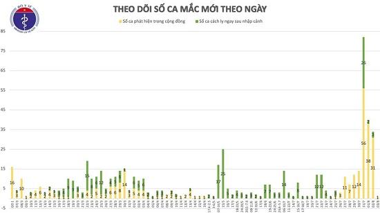 Thêm 1 ca mắc mới COVID-19 ở Quảng Ngãi, Việt Nam có 621 ca bệnh - Ảnh 2