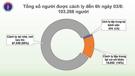 Thêm 1 ca mắc mới COVID-19 ở Quảng Ngãi, Việt Nam có 621 ca bệnh - Ảnh 3