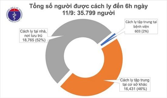 Đã 9 ngày không có ca mắc mới COVID-19 ở cộng đồng, hơn 35.000 người cách ly chống dịch - Ảnh 1