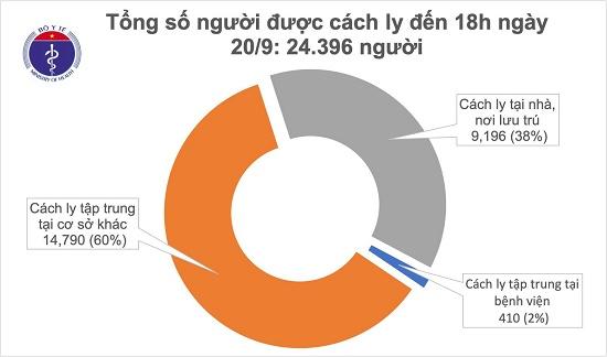 Chiều 20/9, không ghi nhận ca mắc mới COVID-19, có 39 bệnh nhân xét nghiệm âm tính từ 1-3 lần - Ảnh 1
