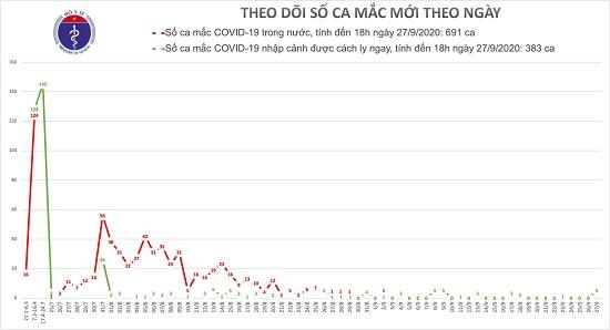 Thêm 5 ca mắc mới COVID-19 là người nhập cảnh từ Pháp, Việt Nam có 1.074 bệnh nhân - Ảnh 1