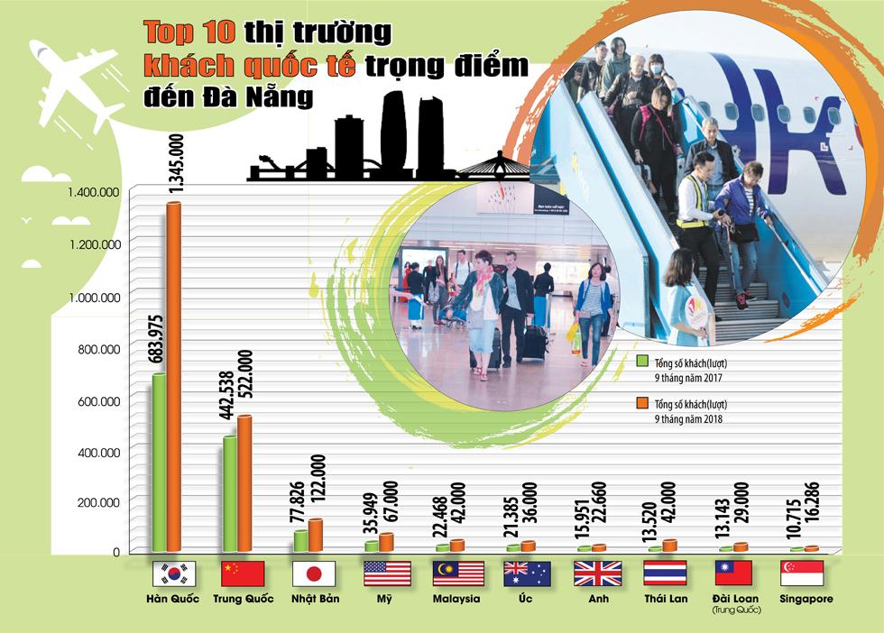 'Cú huých' đầu tư tư nhân với du lịch Đà Nẵng  - Ảnh 4