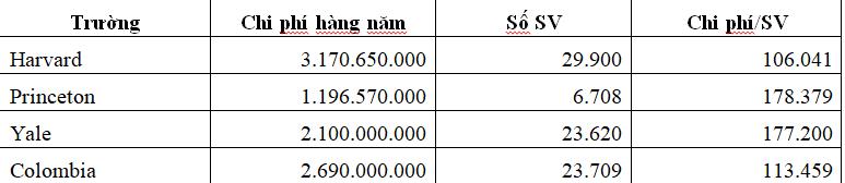 Chi phí đào tạo nhân tài 35.000 USD/năm: Đắt hay rẻ?  - Ảnh 2