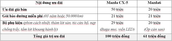 Thaco ưu đãi lớn cho khách hàng mua xe Mazda trong tháng 7  - Ảnh 3