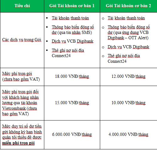 Vietcombank ra mắt 02 Gói Tài khoản mới, giúp khách hàng chỉ cần đăng ký một lần cho mọi nhu cầu giao dịch thường ngày - Ảnh 1