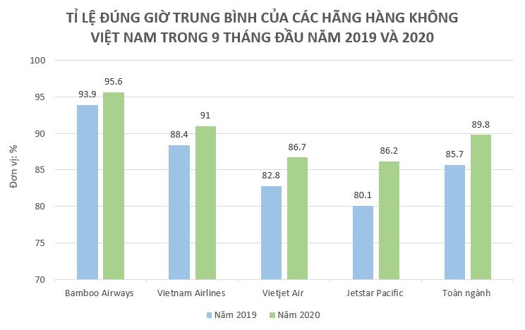 Bamboo Airways bay đúng giờ nhất 9 tháng, là hãng duy nhất vượt công suất cùng kỳ - Ảnh 1