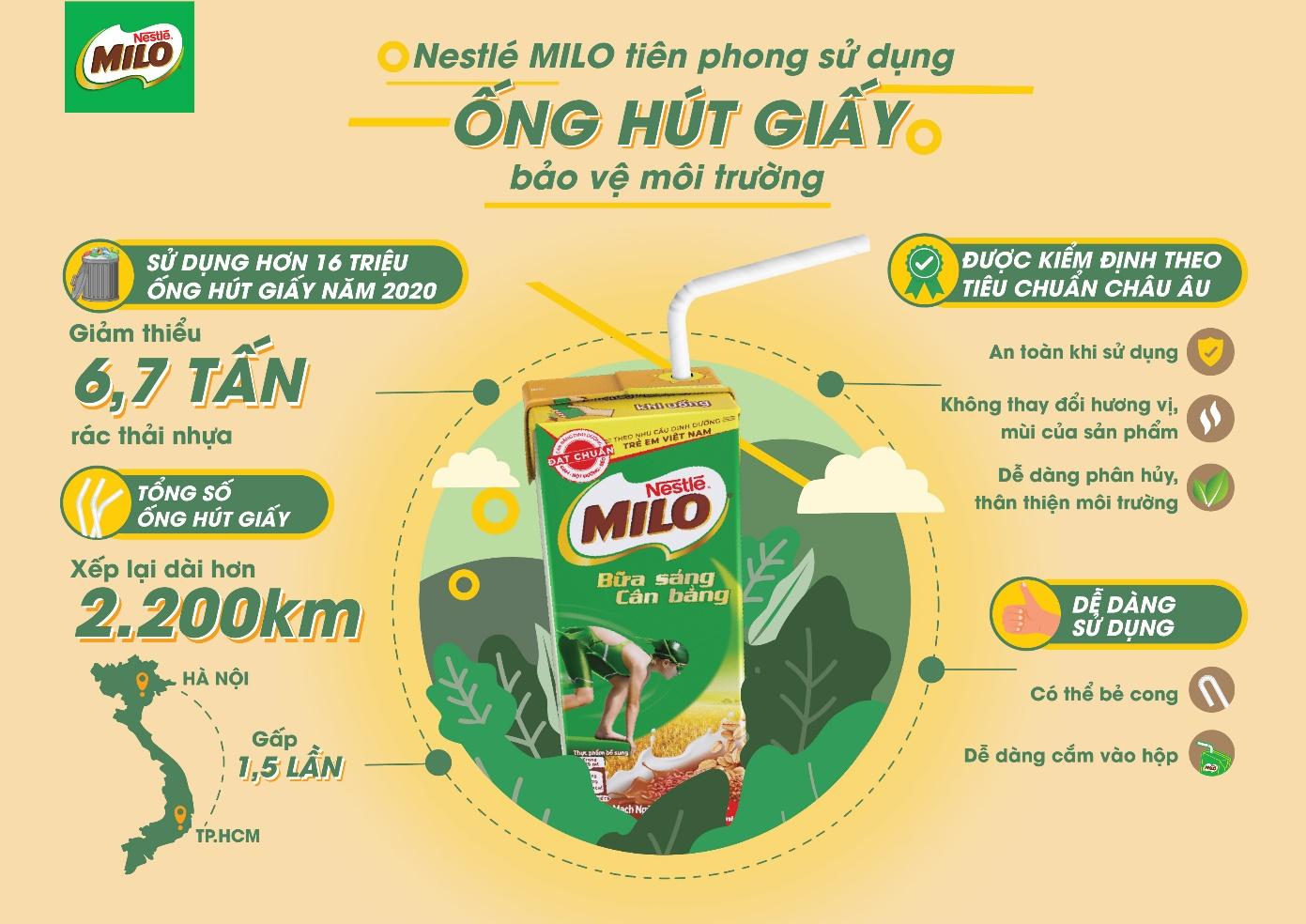Nestlé Milo tiên phong sử dụng ống hút giấy bảo vệ môi trường  - Ảnh 4