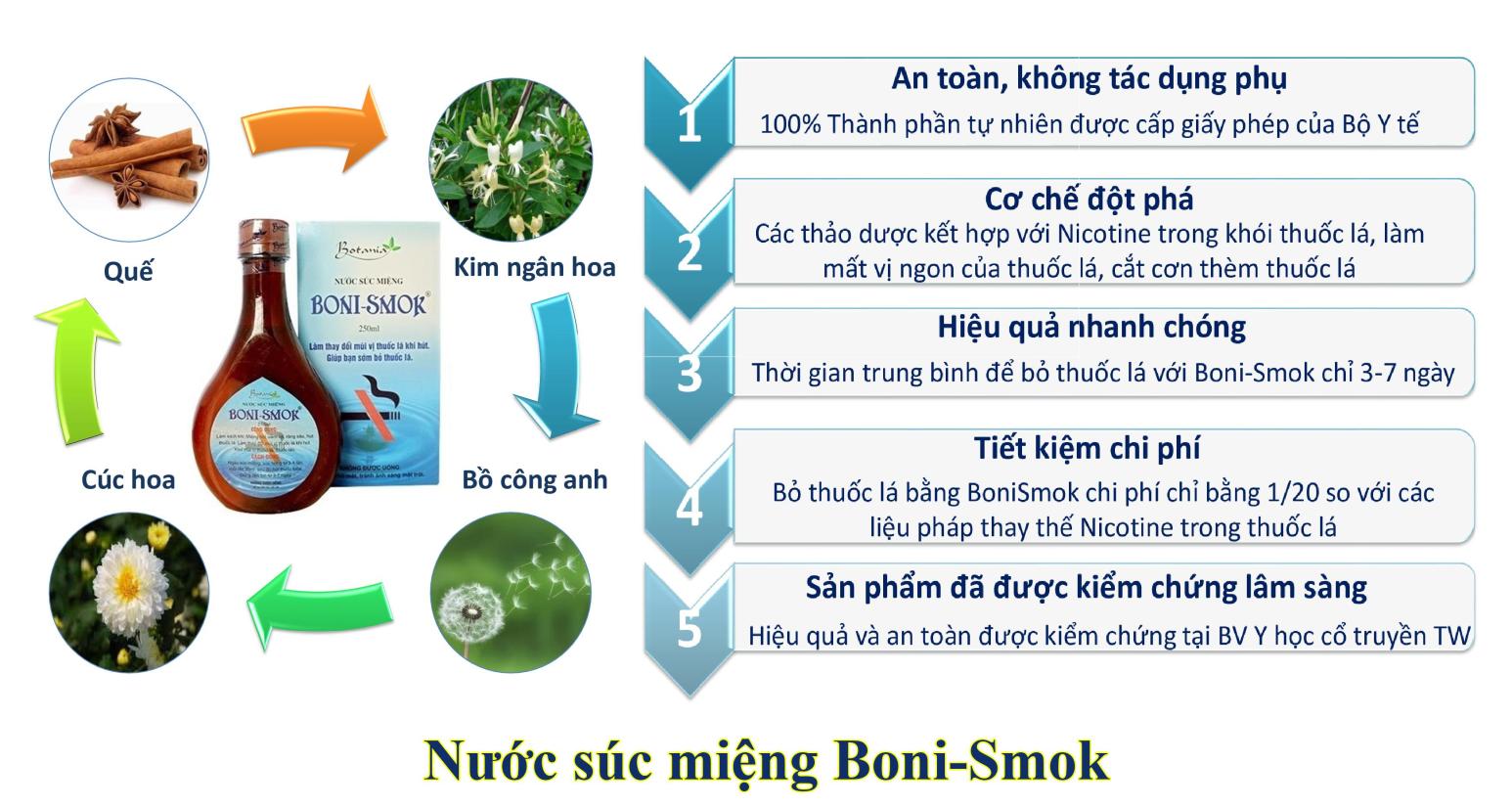 Nước súc miệng cai thuốc lá Boni-Smok có tác dụng không?  - Ảnh 2