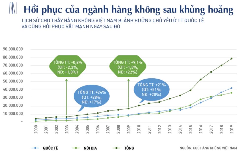 """Ông Trịnh Văn Quyết: """"Bamboo Airways giữ vững mục tiêu thị phần 30% với đội bay 40 chiếc năm 2020""""  - Ảnh 3"""
