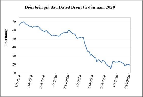 PVN thông tin về một số vấn đề liên quan đến hiện tượng giá dầu giảm sâu  - Ảnh 2