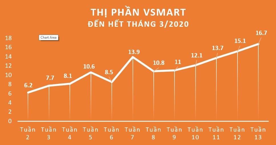 Vinsmart xác lập kỷ lục 16,7% thị phần trong 15 tháng  - Ảnh 1