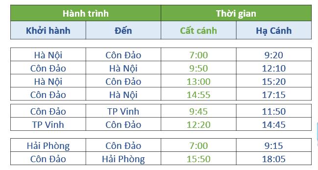 Bamboo Airways bay thẳng giữa Côn Đảo và Hà Nội, Hải Phòng, Vinh từ 29/9, mở bán vé từ 0h ngày 10/9 - Ảnh 1