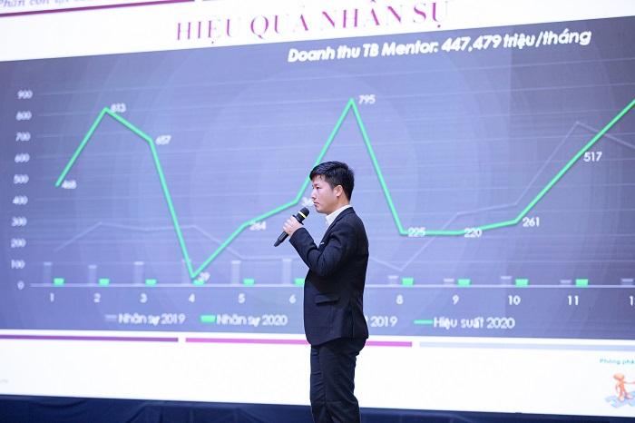 Cen Land (CRE) đặt mục tiêu doanh thu 4.000 tỷ đồng năm 2021 tăng trưởng 89% - Ảnh 2