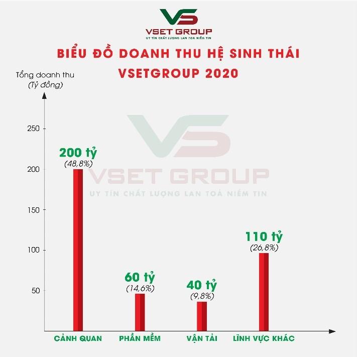 Tập đoàn VsetGroup tăng trưởng bứt phá trong năm 2020 - Ảnh 1