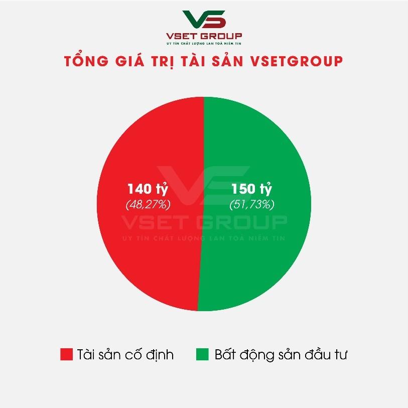 Tập đoàn VsetGroup tăng trưởng bứt phá trong năm 2020 - Ảnh 2