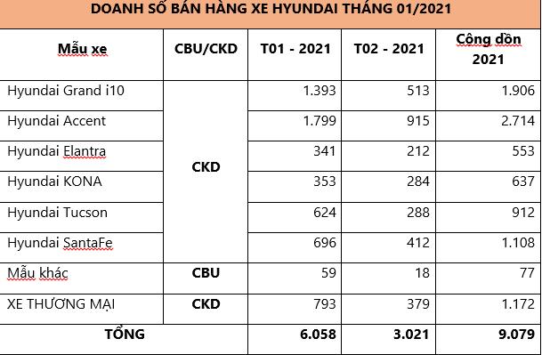 TC MOTOR công bố kết quả bán hàng HYUNDAI tháng 2/2021 - Ảnh 1