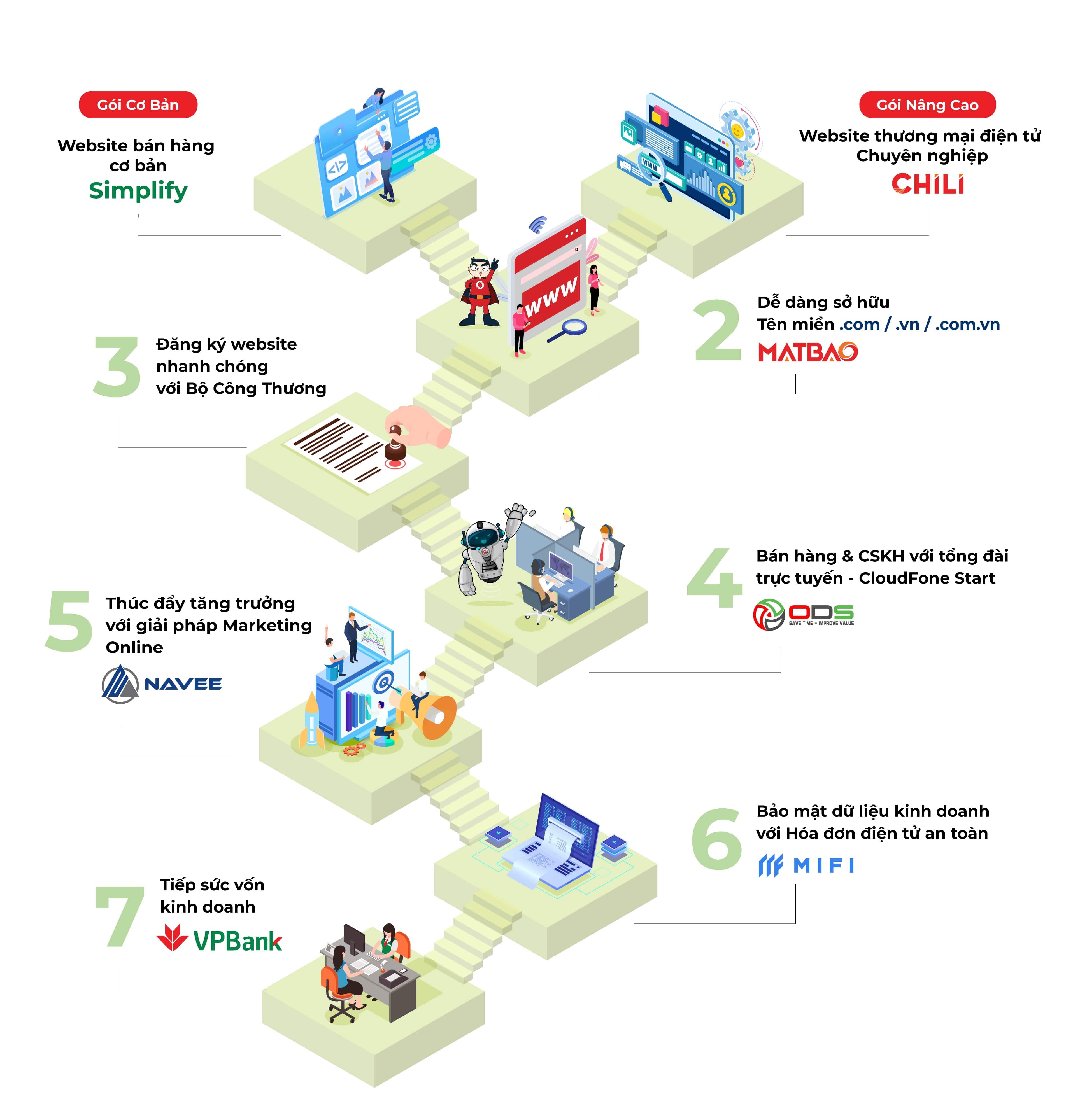 Kinh doanh trực tuyến thật sự dễ dàng với giải pháp tài chính Simplify từ VPBank - Ảnh 1