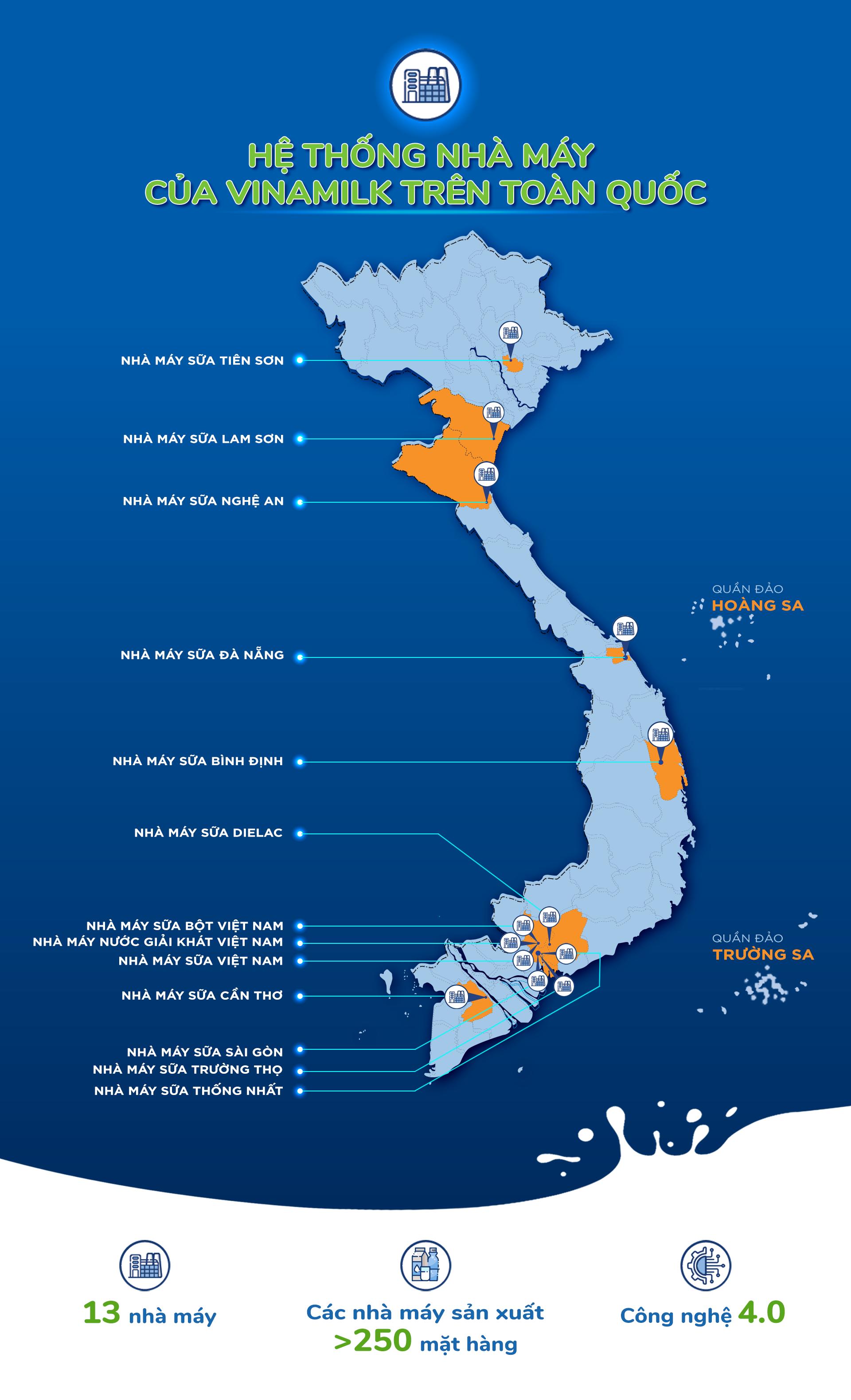 Với 13 nhà máy hiện đại, Vinamilk hiện có thể sản xuất hơn 28 triệu hộp sữa nước mỗi ngày - Ảnh 2