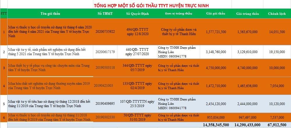 Nam Định: Những gói thầu tiết kiệm thấp và bất thường từ việc chào hàng cạnh tranh - Ảnh 4