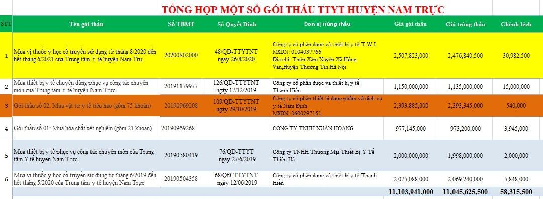 Nam Định: Những gói thầu tiết kiệm thấp và bất thường từ việc chào hàng cạnh tranh - Ảnh 6