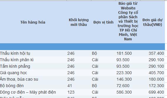Đấu thầu tại Sở GD-ĐT Thanh Hóa: Tiết kiệm 0 đồng, giá sản phẩm gấp đôi thị trường - Ảnh 2