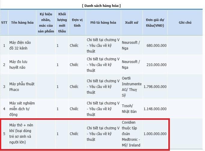 Bắc Giang: Bất thường từ những gói thầu tiền tỷ - Ảnh 5