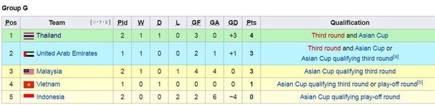 Bảng G vòng loại World Cup 2022: Thái Lan vươn lên dẫn đầu sau trận thắng đậm Indonesia - Ảnh 1