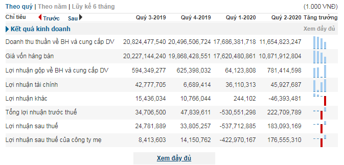 """""""Ông lớn"""" PVOIL lỗ """"khủng"""" nửa nghìn tỷ trong quý I/2020 - Ảnh 1"""