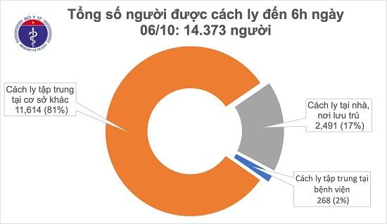 Sáng 6/10, không ca mắc mới COVID-19, đã có 1.022 bệnh nhân được chữa khỏi - Ảnh 1