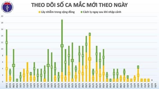 Lần đầu tiên trong hơn 1 tháng qua, đã 60 giờ, Việt Nam không có ca mắc mới COVID-19 - Ảnh 2